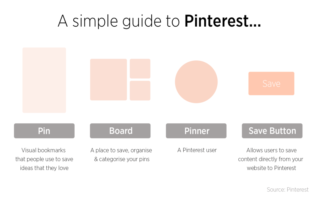 A guide to Pinterest